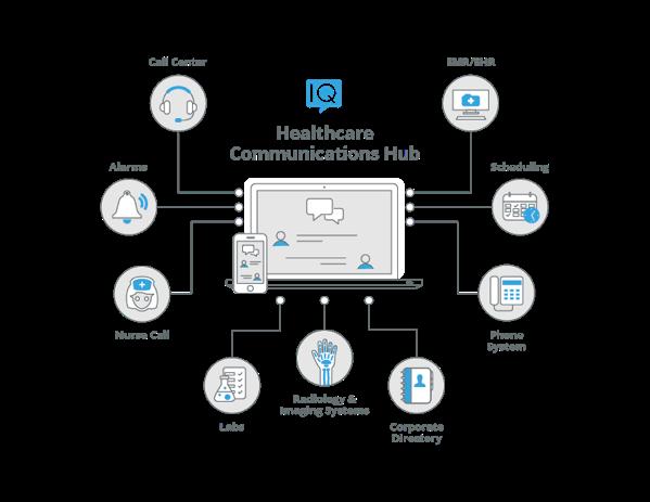Telmediq-Communications-Hub.png