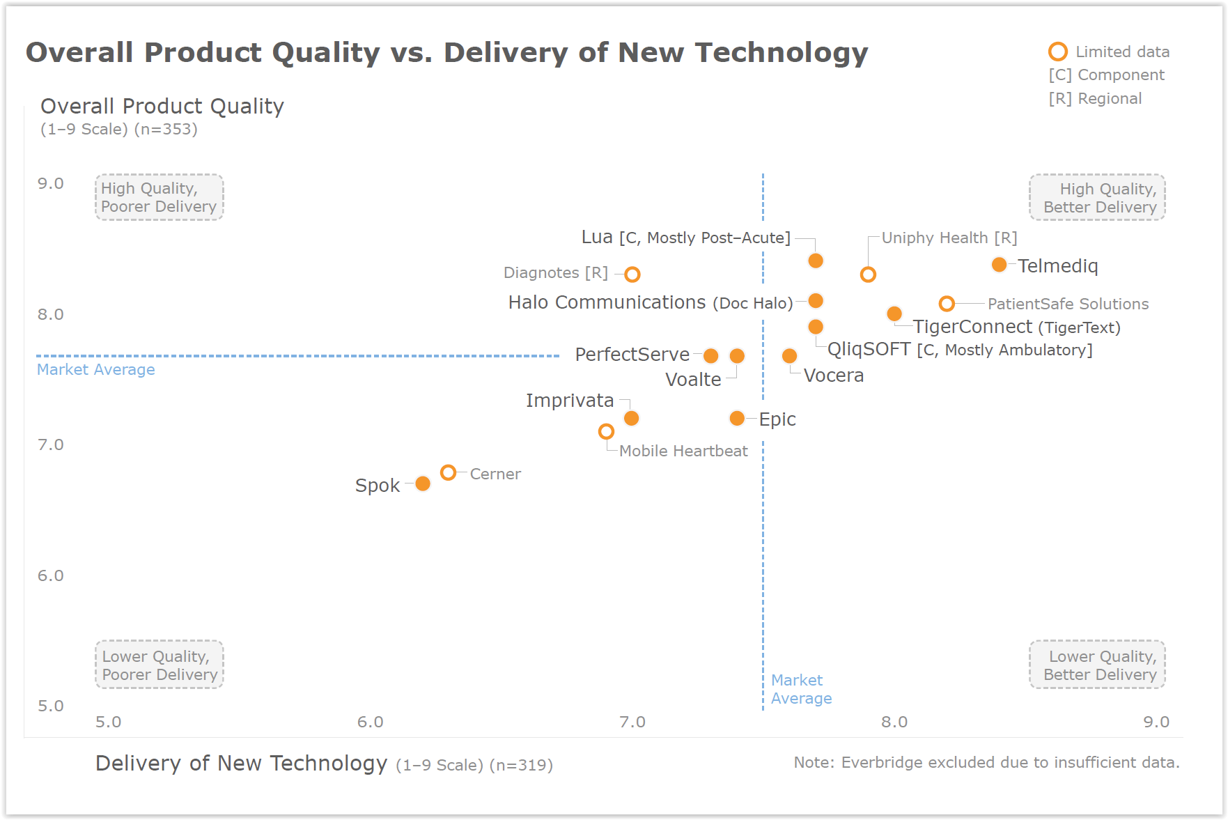 KLAS - Overall Product Quality vs Delivery - Secure Communications