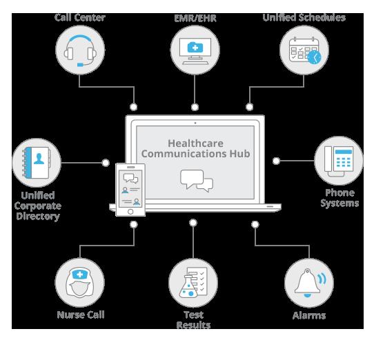 Clinical Communication Collaboration Platform